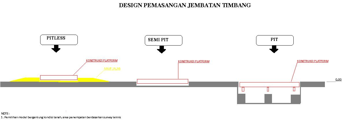 http://jembatantimbang.files.wordpress.com/2010/12/design-pemasangan.jpg