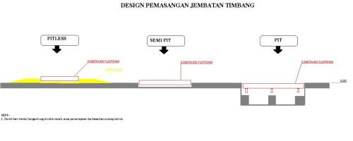 Model Jembatan Timbang