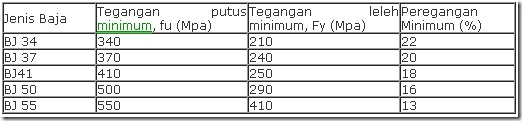 Tabel kekuatan baja